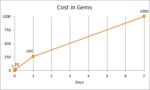 Cost in gems per day
